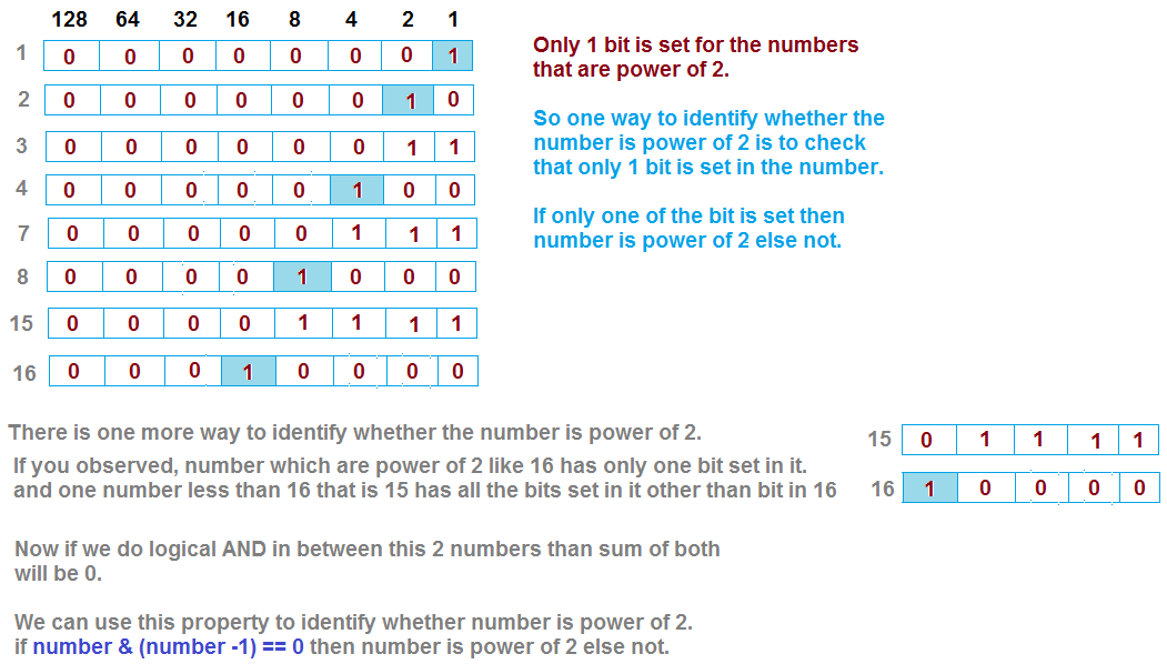 Check if number is Power of Two  | JavaByPatel