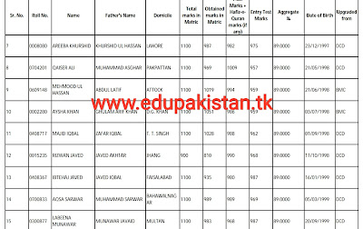 UHS MBBS merit list 2017