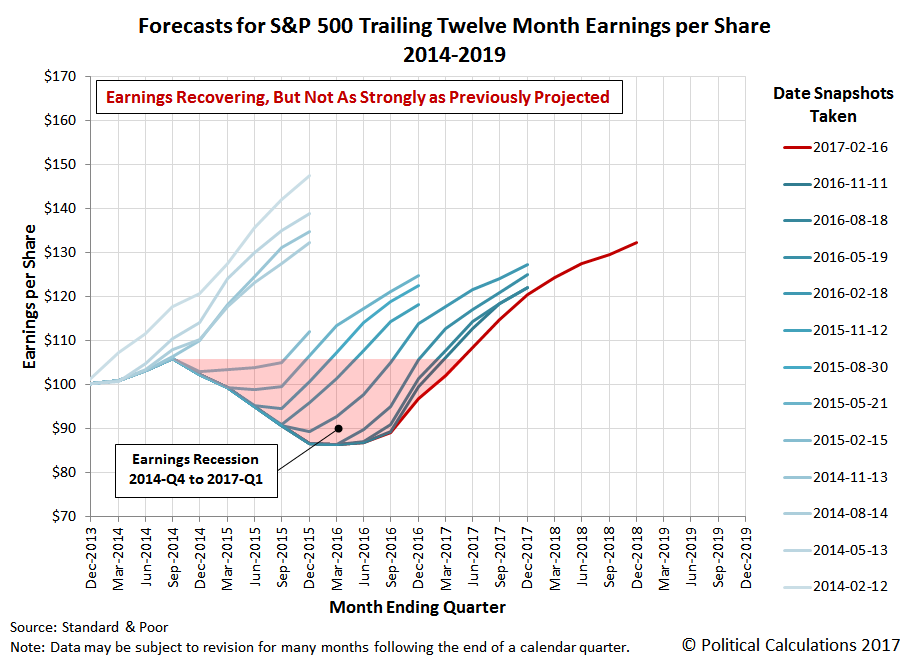 Forecasts for S&P 500 Trailing Twelve Month Earnings per Share, 2014-2019, Snapshot on 16 February 2017