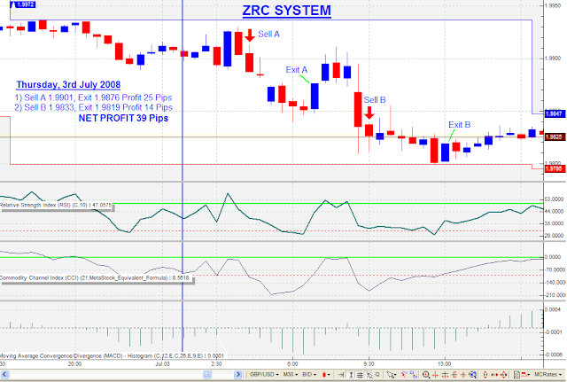 ZRC Trading System
