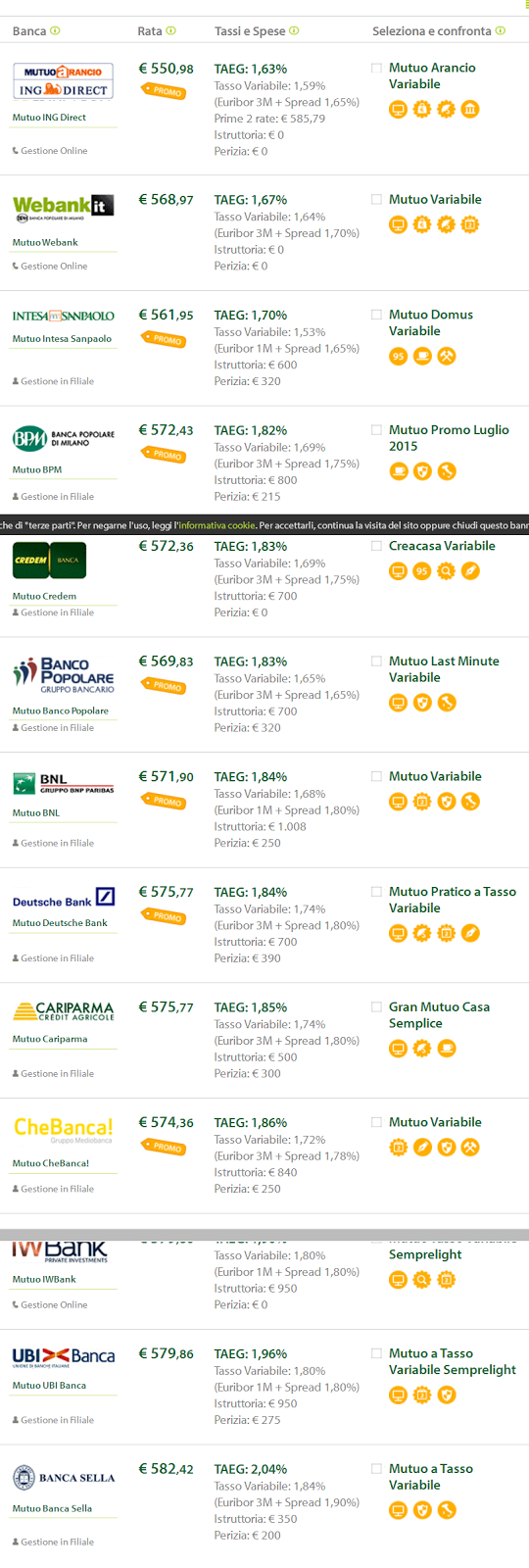 i migliori tassi per mutui 2015 2016