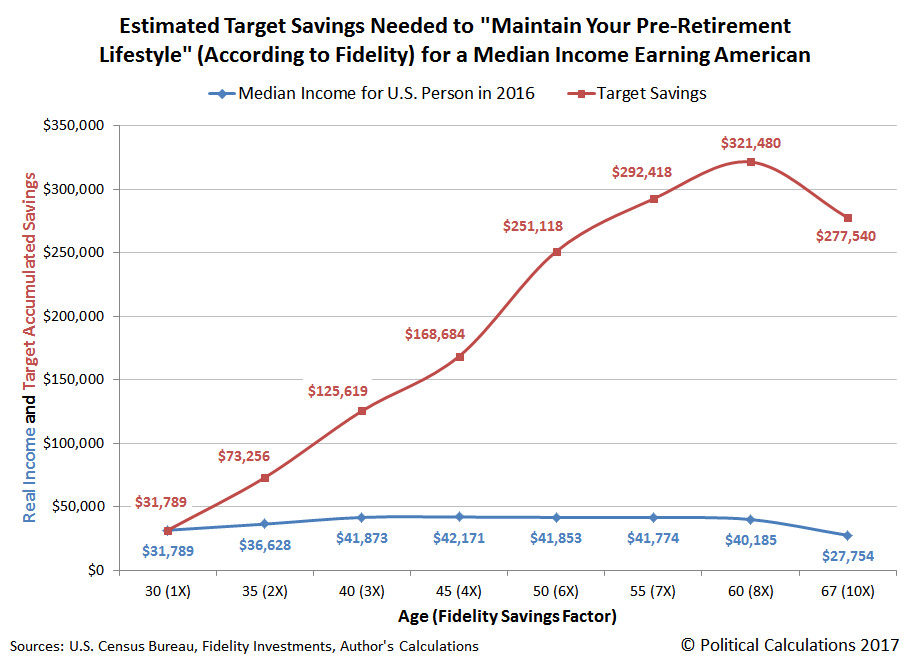 Estimated Savings Needed to Maintain Your Pre-Retirement Lifestyle (According to Fidelity) for a Median Income Earning American