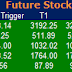 Most active future and option calls ( Pre Market Tips ) for 9 Aug 2016