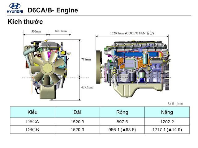 định mức tiêu hao nhiên liễu của xe đầu kéo hyundai hd1000