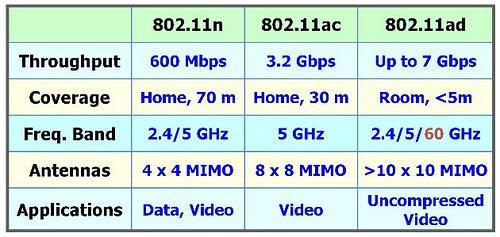 [New WiFi] 802.11ac 和 802.11ad比較