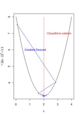 Gradient Descent in R