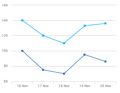 highcharts xaxis date and data reverse order - WEB LESSONS