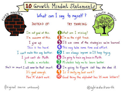 "10 Growth Mindset Statements. What can I say to myself? Instead of ""I'm not good at this, try thinking ""What am I missing?"". Instead of ""I'm awesome at this"" try thinking ""I'm on the right track."" Instead of ""I give up"", try thinking ""I'll use some of the strategies we've learned""."