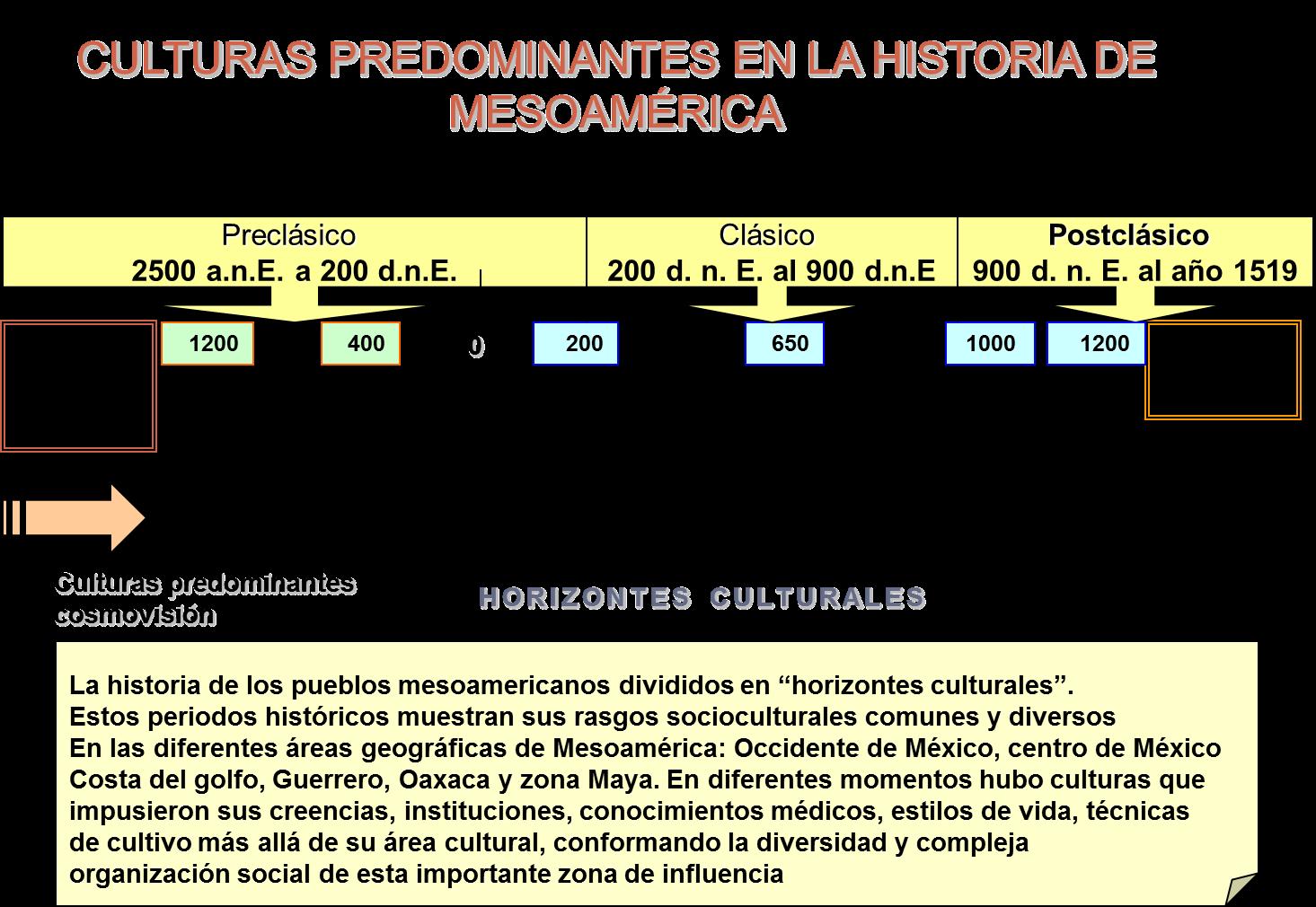 El Arte De Las Culturas Formativas De Mesoamérica: LA CULTURA: LOS HORIZONTES CULTURALES DE MESOAMÉRICA Y