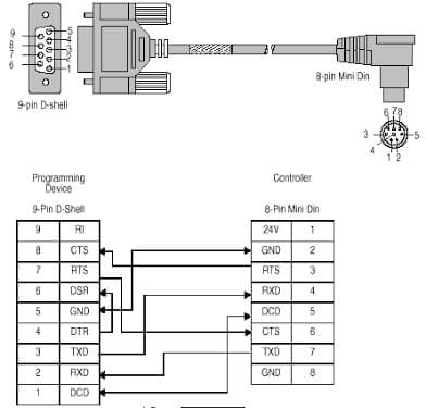 Serial Port Pinout IEEE 1394 Interface Wiring Diagram ~ Odicis