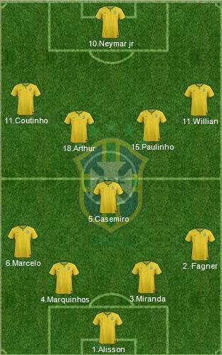 brazil world cup 2018 squad possible lineup confirmed