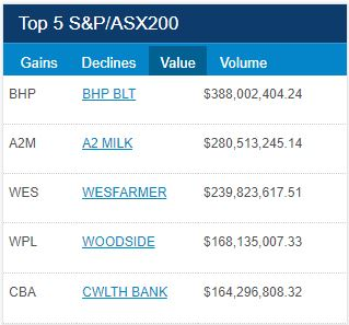 ASX Top 5 Turnover for 22 of February 2018