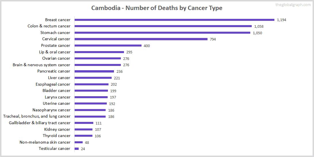 Major Risk Factors of Death (count) in Cambodia
