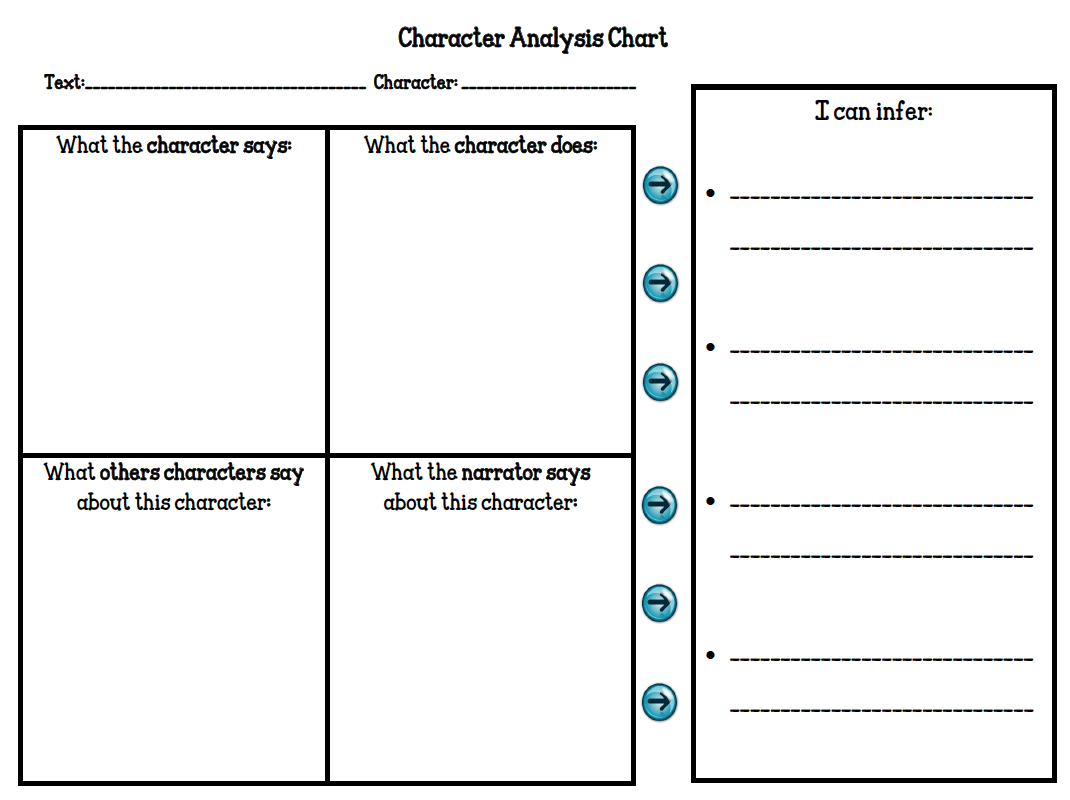 "The Best of Teacher Entrepreneurs: FREE LANGUAGE ARTS LESSON - ""Character  Analysis by Making Inferences Organizer"" [ 800 x 1070 Pixel ]"