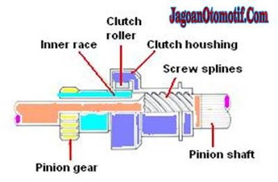 Komponen Motor Starter Sarter Clutch