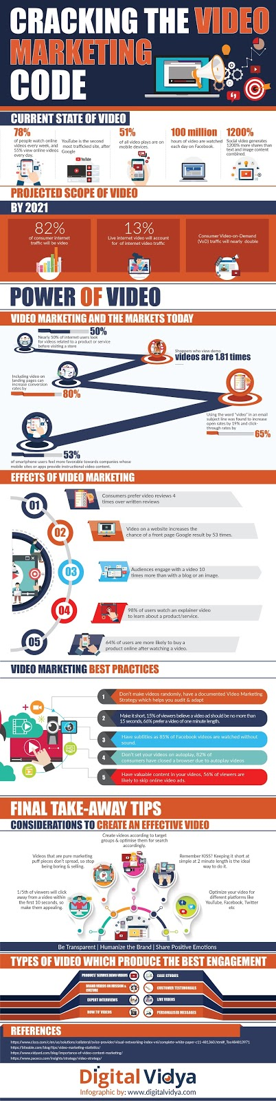 Cracking the Code on Video Marketing Success [Infographic]