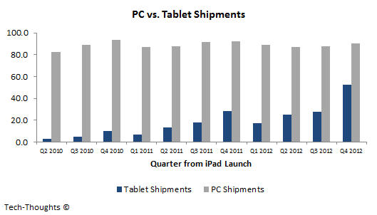 PC vs. Tablet Shipments