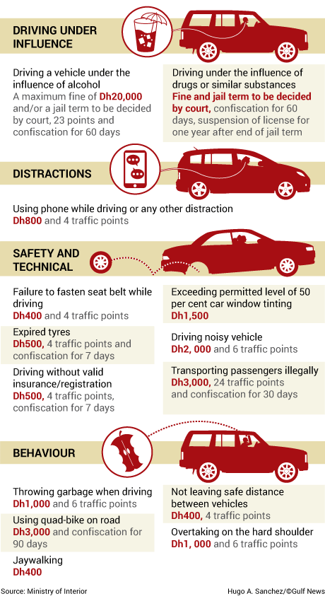 "July 01, 2017 - New traffic rules and fines come into effect today in the UAE. Senior police officials are confident that these will will reduce the number of deaths on the roads and that the results will be seen after the law's implementation.  The [new] law is more harsh and has tough punishments for dangerous offences like reckless driving, using the phone when driving and speeding,"" Major-General Mohammad Saif Al Zafein said.  He is the director of the Director of the Federal Traffic Council. He clarified that the main purpose of the law, which came into effect July 1, is to make roads safer and not to make more money from motorists.  The list of violations and their corresponding fines are listed below  Generally, motorists believe that any increase in traffic fines aims to collect more money but that's not the truth. Under the new law, fines for some offences have been reduced.  ""People need a strong deterrent to prevent them from violating [traffic rules]. When there is a large sum of money [as fines], they will think many times before breaking the rule because no one wants to spend his earnings on traffic fines. I am sure that as soon as the new traffic law is implemented, we will see a reduction in road fatalities,"" according to Major Abdul Rahman Khatr, director of the Traffic Awareness branch at Sharjah Police.  Officials point out that most traffic accidents occur when motorists fail to abide by the traffic rules — be it regarding speed limits, respecting the red signal, overtaking from the wrong side or using the hard shoulder to overtake.  Currently, there are over 200 different fines you could get on the roads in the UAE. Below is the list of violations and the corresponding penalties.  VIOLATIONS FINE BLACK POINTS Vehicle confiscated / Days 1 Driving under the influence of alcohol Decided  by court 23 90 2 Driving under the influence of drugs or similar substances. Decided  by court License to be suspended for 1 year from the date of punishment completion 60 3 Driving a vehicle without number plates. Dh3000 23 90 4 Driving a heavy vehicle in a way that endangers his or other people's lives, harms public or private properties, jumping the red light, causing his or another vehicle to overturn Dh3000 License to be suspended for 1 year 5 Heavy vehicle not abiding by lane discipline. Dh1500 12 6 Driving a heavy vehicle that does not comply with safety and security conditions. Dh2000 6 7 Loading a heavy vehicle in a way that may cause danger to others or to the road. Dh2000 6 8 Entering road dangerously. Dh600 6 9 Causing death of others. Decided  by court 23 60 10 Not stopping after causing an accident that resulted in injuries with a light vehicle. Dh500 8 7 11 Not stopping after causing an accident that resulted in injuries with a heavy   vehicle. Dh1000 16 12 Failure for light vehicle  to stop after causing an accident Dh500 8 7 13 Failure for heavy vehicle  to stop after causing an accident Dh1000 16 15 Exceeding maximum speed limit by more than 80km/hr for light vehicles Dh3000 23 60 14 Exceeding maximum speed limit by more than 60km/hr. Dh2000 12 30 25 Exceeding maximum speed limit by not more than 60km/hr. Dh1500 6 15 26 Exceeding maximum speed limit by not more than 50km/hr. Dh1000 29 Exceeding maximum speed limit by not more than 40km/hr. Dh700 31 Exceeding maximum speed limit by not more than 30km/hr. Dh600 37 Exceeding maximum speed limit by not more than 20km/hr. Dh300 17 Driving in a way that endangers people Dh2000 23 60 18 Jumping a red light for light vehicles Dh1000 12 30 19 Jumping a red light for motor bikes Dh800 4 30 20 Running away from a traffic policeman in a light vehicle Dh800 12 30 21 Running away from a traffic policeman in a heavy vehicles Dh1000 16 22 Dangerous overtaking by heavy vehicles where it's prohibited Dh3000 1 year 23 Causing a car to overturn by heavy vehicles Dh3000 1 year license suspension 24 Causing serious injuries. Decided  by court 23 30 27 Overtaking on the hard shoulder. Dh1000 6 28 Overtaking from a prohibited place. Dh600 30 Parking in fire hydrant places, spaces allocated for people with special needs and ambulance parking. Dh1000 6 32 Driving against traffic. Dh600 4 33 Allowing children under 10 years old or shorter 145 cm to sit in the front seat of a vehicle. Dh400 34 Failure to fasten seat belt while driving for all passengers. Dh400 4 35 Failure to leave a safe distance. Dh400 4 36 Failure to follow the directions of the policeman. Dh400 4 38 Entering a road without ensuring that it is clear. Dh400 4 39 Exceeding permitted level of car window tinting. Dh1500 40 Not giving way to emergency, police and public service vehicles or official convoys. Dh1000 6 41 Driving a noisy vehicle. Dh2000 6 42 Allowing others to drive a vehicle for which they are unlicensed. Dh500 7 43 Overload or protruding load from a heavy vehicle without permission. Dh3000 12 44 Driving a vehicle that causes pollution. Dh1000 6 45 Stopping on the road for no reason. Dh1000 6 46 Stopping on a yellow box. Dh500 47 Not giving pedestrians way on pedestrian crossings. Dh500 6 48 Failure to abide by traffic signs and directions. Dh500 49 Throwing waste from vehicles onto roads. Dh1000 6 50 Stopping vehicle on the left side of the road in prohibited places. Dh1000 51 Stopping vehicle on pedestrian crossing. Dh500 52 Teaching driving in a training vehicle that does not bear learning sign. Dh500 53 Teaching driving in a non-training vehicle without permission from licensing authority. Dh500 54 Placing marks on the road that may damage the road or block traffic. Dh500 55 Operating industrial, construction and mechanical vehicles and  tractors  without permission Dh500 7 56 Modifying vehicle's engine without permission. Dh1000 12 30 57 Changing vehicle's color without permission. Dh800 59 Driving with a driving license issued by a foreign country except in permitted cases. Dh400 61 Parking behind vehicles and blocking their movement. Dh500 62 Towing a vehicle or a boat with an unprepared vehicle. Dh1000 64 No lights on the back or sides of trailer container. Dh400 2 65 Lights on the back or sides of container not working. Dh400 6 66 Taxis, which have designated pickup areas, stopping in undesignated places. Dh500 4 67 Prohibited entry of heavy vehicles Dh1000 4 68 Blocking traffic Dh500 69 Vehicle unfit for driving. Dh500 7 70 Driving a light vehicle that does not comply with safety and security conditions. Dh200 7 71 Not lifting exhaust of trucks. Dh1500 72 Not covering loads of trucks. Dh3000 74 Heavy vehicle prohibited entry. Dh1000 4 75 Violating loading or unloading regulations in parking. Dh1000 4 76 Carrying and transporting passengers illegally. Dh3000 24 30 77 Writing phrases or placing stickers on vehicle without permission. Dh500 78 Not taking road safety measures during vehicle breakdowns Dh500 79 U turn from undesignated areas of incorrectly Dh500 4 80 Loading a light vehicle in a way that may pose a danger to others or to the road. Dh500 4 81 Stopping vehicle without keeping the distance specified by the law from a curve or junction. Dh500 82 Transporting passengers by vehicle undesignated for this purpose. Dh1000 4 83 Sudden swerve. Dh1000 4 84 Driving on lanes meant for buses or taxis Dh400 85 Driving a taxi without required license. Dh200 4 86 Carrying passengers in driving training vehicle. Dh200 4 87 Driving a taxi with an expired warranty. Dh200 88 Reversing dangerously. Dh400 4 89 Taxi refusing to carry passengers. Dh200 4 90 Parking illegally Dh500 91 Parking in loading and offloading areas Dh200 92 Parking on the left hand shoulder of road in prohibited areas Dh1000 93 Parking without securing the car Dh500 94 Using multi-colored lights. Dh200 95 Not wearing helmet while driving motorbike. Dh500 4 96 Exceeding passenger limit. Dh500 4 7 97 Expired tires Dh500 4 7 98 Driving with an expired registration Dh500 4 7 (if registration expired more than 3 months) 99 Driving unlicensed vehicle. Dh5 00 100 Violation of laws of using commercial number plates. Dh500 7 101 Light vehicle dropping or spilling load Dh500 103 Driving with one number plate or faded numbers on plate Dh400 104 Driving at night or in foggy weather without lights. Dh500 4 106 Not fixing reflective stickers at the back of trucks and heavy vehicles. Dh500 107 Not using indicators when changing direction or turning. Dh400 108 Not giving way for vehicles to pass on the left. Dh400 113 Overtaking dangerously Dh600 6 114 Driving an unlicensed vehicle. Dh500 4 7 119 Parking vehicles on pavement. Dh400 129 Driving below minimum speed limit. Dh400 131 Using hand-held mobile phone while driving or being distracted in any way Dh800 4 138 Using horn in a disturbing way. Dh400 4 140 Failure to hand over a driving license when the maximum black points are accrued in the first traffic violation Dh1000 141 Failure to hand over a driving license when the maximum black points are accrued in the second traffic violation Dh2000 142 Failure to hand over a driving license when the maximum black points are accrued in the third traffic violation Dh3000 143 Failure to pick up confiscated car once the confiscation period is over Dh50 a day maximum of Dh3000 144 Failure to pick up confiscated heavy vehicle once the confiscation period is over Dh100 a day, maximumDh3000 145 Overloading a light vehicle Dh500 4 146 Driving school vehicles in times and areas that are prohibited Dh400 147 Teaching someone to drive in a car that is not labeled as learning vehicle, or teaching without a license Dh500 148 Not presenting a learners permit Dh300 149 Broken or absence of back or sidelights on the tow truck Dh500 4 150 Participating in a motorcade without a permit Dh500 4 15 151 Pedestrian's failure to abide by signals, or crossing from undesignated areas Dh400 152 School bus driver failing to activate the stop sign or abide by traffic instructions Dh500 6 153 Driver failing to stop when the bus drivers activates the stop sign. Dh1000 10 154 Using a leisure bike with three or more wheels Dh3,000 90 155 Transporting inflammable ale or dangerous materials without permission Dh3,000 24 60 156 Failure to take safety precautions when the car breaks down Dh500 157 Failure to get the car technically tested after any major engine or chassis modifications Dh400 158 Broken Car lights Dh400 6 159 Disregarding policeman's instructions Dh400 4 160 Failure to fix child seats for children under 4 years Dh400 161 Failure to give priority to emergency , police and protocol vehicles Dh1000 6 162 Stopping at Zebra crossings Dh500 163 Stopping vehicles and road turns Dh500 164 Parking in a way without securing the car Dh500 165 Parking on pavements Dh400 166 Writing or posting on the vehicle without a permit Dh500 167 Failure to abide by traffic signs Dh500 168 Littering from vehicle windows while driving Dh1000 6 169 Rubber neck and crowds at the scenes of traffic accident Dh1000 170 Driving a heavy vehicle dangerously in a way that endangers his or other people's lives Dh3,000 License to be suspended for one year 171 Driving a heavy vehicle in a way that harms public or private properties Dh3,000 License to be suspended for one year 172 Heavy vehicle jumping the red light Dh3,000 License to be suspended for one year 173 Heavy vehicle causing his or another vehicle to overturn Dh3,000 License to be suspended for one year 174 Driving industrial, construction and mechanical equipment without a license Dh1,500 175 Heavy vehicle overtaking in areas where it is prohibited Dh3,000 License to be suspended for one year 176 Driving a heavy vehicle that does not abide by safety standards Dh2,000 6 177 A driving an uninsured vehicle Dh500 4 7 178 Driving a vehicle on a different license for a different type of vehicle Dh400 12 179 Driving a vehicle that does not abide by safety standards Dh500 180 Driving a vehicle that is unfit for driving Dh500 181 Driving a vehicle at below the minimum speed set for the road (if any) Dh400     Previous fines as of February 2016 (Some are revised as of July 1) 182 Not fixing number plates in designated places.  Dh200 2   183 Exceeding maximum speed limit by not more than 10km/hr.  Dh400      184 Violating the terms of the driving license.  Dh300      185 Leaving a vehicle on the road with its engine running.  Dh300      186 Using vehicle for purposes other than designated.  Dh200 4 7 187 Using un-matching number plates for trailers and containers.  Dh200      188 Stopping a vehicle in a way that may pose danger or block traffic.  Dh200 3   189 Using training vehicles outside of timings specified by licensing authority.  Dh200      190 Using training vehicles in places not designated by licensing.  Dh200      191 Abuse of parking space.  Dh200 3   192 Violating tariff.  Dh200 6   193 Not showing vehicle registration card when required.  Dh200      194 Not showing driving license when required.  Dh200      195 Not fixing taxi sign where required.  Dh200      196 Not fixing a sign indicating licensed overload.  Dh200 3   197 Using interior lights for no reason while driving.  Dh100      198 Failure to abide by specified color for taxis or training cars.  Dh200      199 Failure to display tariff of buses or taxis or not showing them when required.  Dh200      200 Broken lights.  Dh200 6   201 Using horn in prohibited areas.  Dh200 2   202 Failure to keep taxis and buses clean inside and outside.  Dh200      203 Not abiding by taxi drivers obligatory uniform or not keeping it in good condition.  Dh100      204 Smoking inside taxis and buses.  Dh200      205 Calling on passengers in the presence of signs.  Dh100      206 Not displaying truck's load on both sides.  Dh100      207 Driving without spectacles or contact lenses.  Dh100      208 Not using interior light in buses at night.  Dh100      209 Opening left door of taxi.  Dh100 3  To guide you with the speed limits around Dubai and Sharjah, see this graphic."