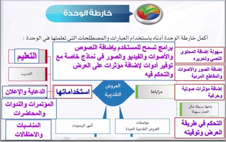 Khaled Daqqa خالد أبو دقة حل أسئلة كتاب حاسب آلي الصف الثاني متوسط الفصل الدراسي الأول الوحدة الثانية