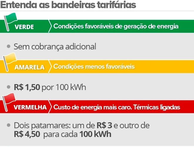 Bandeira tarifária da conta de energia volta a ser verde em dezembro