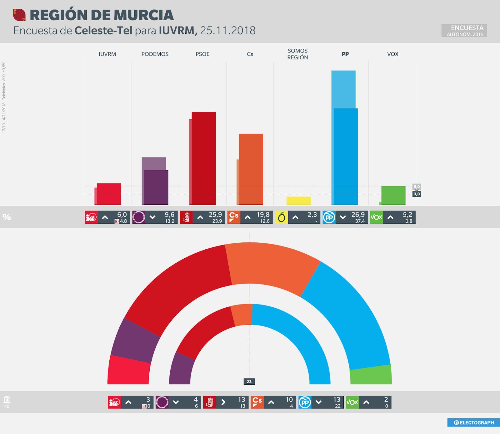 Gráfico de la encuesta para elecciones autonómicas en la Región de Murcia realizada por Celeste-Tel para IUVRM en noviembre de 2018