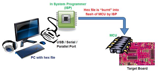 رفع البرنامج من الحاسوب إلى ذاكرة المتحكم