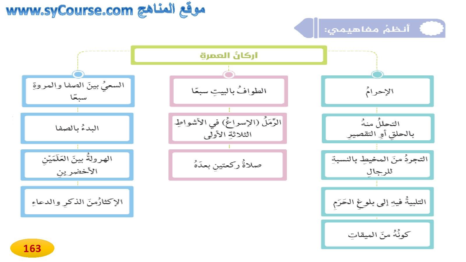 كتاب عن العمرة pdf