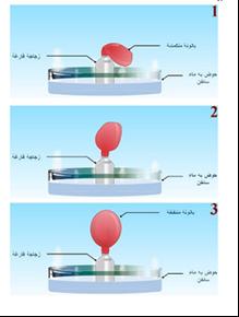 تأثير الطاقة الحرارية في الغازات