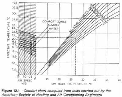 Comfort Zone chart