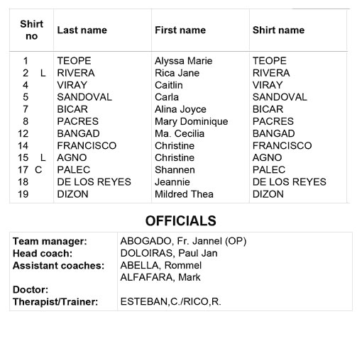 List of UST Golden Tigresses Lineup PSL Grand Prix 2017
