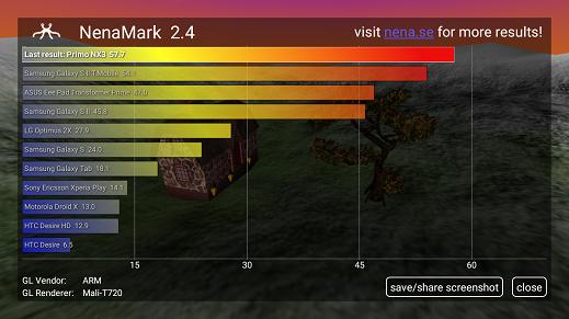 Primo NX3 review Nenamark Score