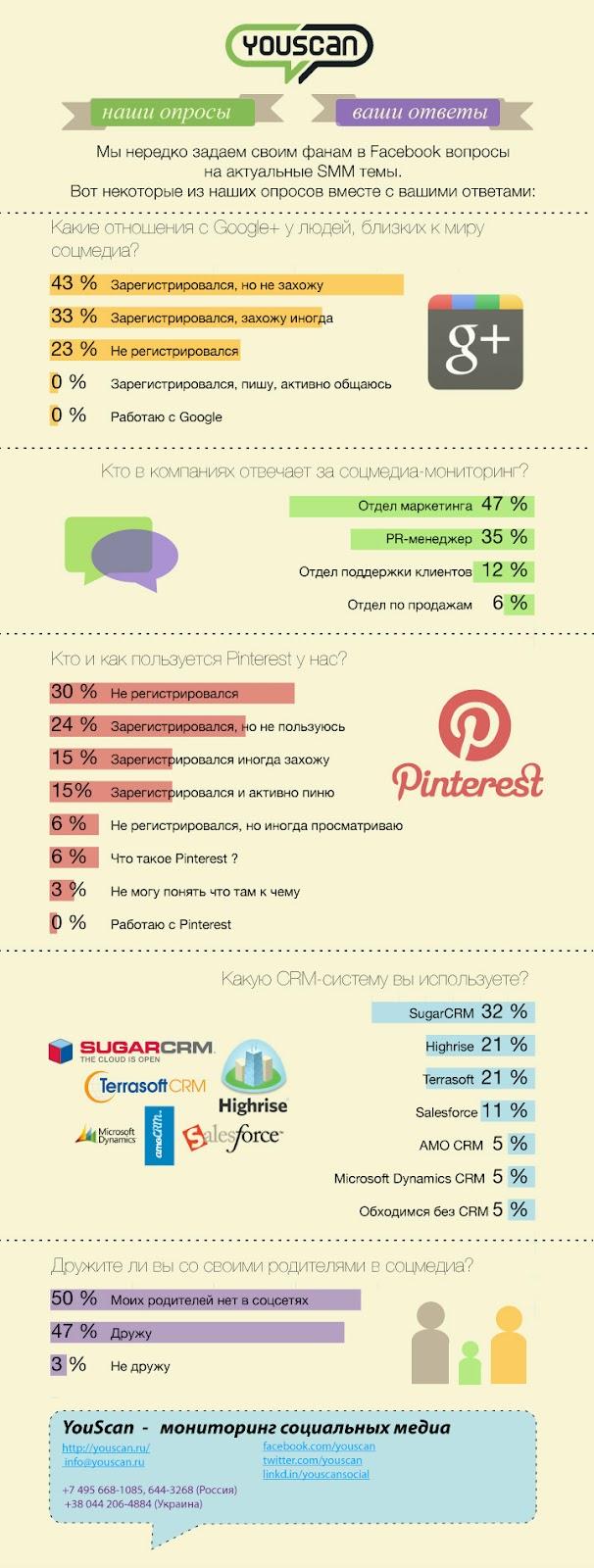 Результаты опросов на странице YouScan в Facebook