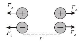 Arah gaya Coulomb dua muatan listrik yang sejenis