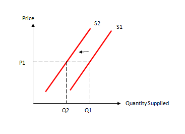 what is shift in supply curve