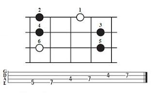 Bermain Bass Dengan Scale Pentatonik