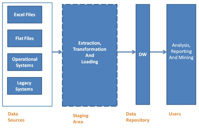 Tutorial : What is Datawarehousing - Part I | TekkiPedia