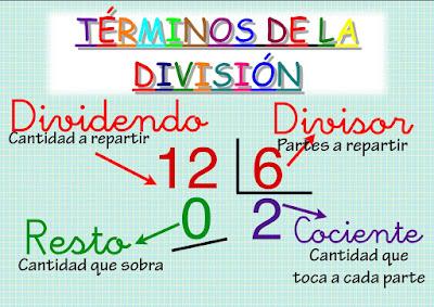 Resultado de imagen de terminos de la division