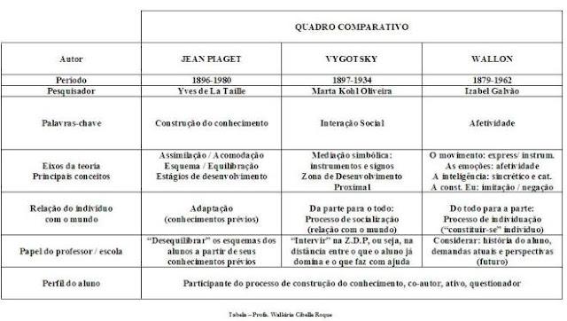 quadro comparativo sobre correntes pedagógicas