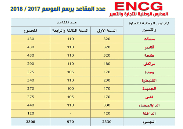 عدد المقاعد بالمدارس الوطنية للتجارة و التسيير ENCG 2018/2017
