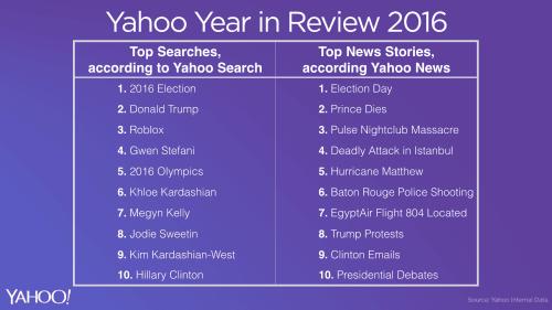 """المصطلحات الأكثر بحثاً على محرك البحث """"ياهو"""" في 2016"""