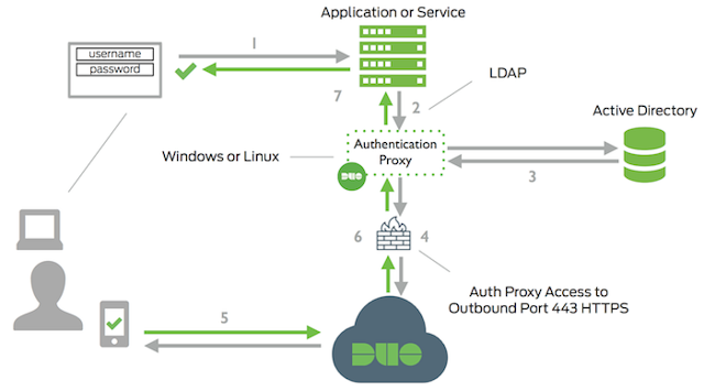 LDAP authentication active directory spring Security Example