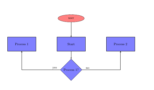 Latex flow chart