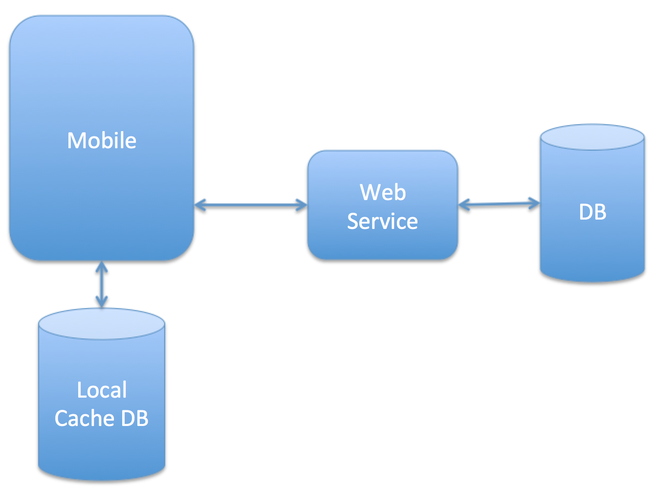 Xamarin Forms: Consuming Rest Webservice - XML Parsing (C#