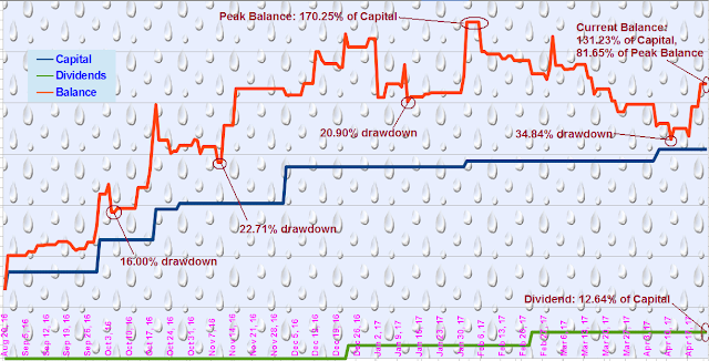 Princess Trading System Performance - Ledger View