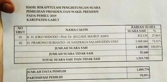 Rekapitulasi Suara Di Garut Selesai, Prabowo Menang 72,16% Suara