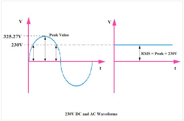 AC and DC Waveform, AC Waveform, DC Waveform