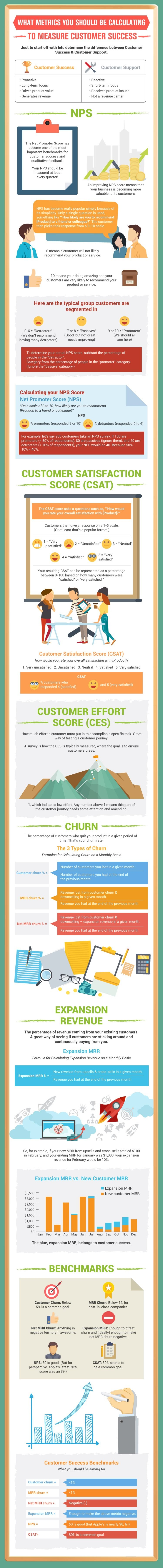 What Metrics You Should Be Calculate To Measure Customer Success