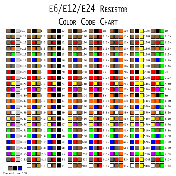 Resistor moreover Freq Chart also Resistor Color Code Chart besides Pho ic Alphabet Thumb also Resistor Color Codes X. on common resistor values chart