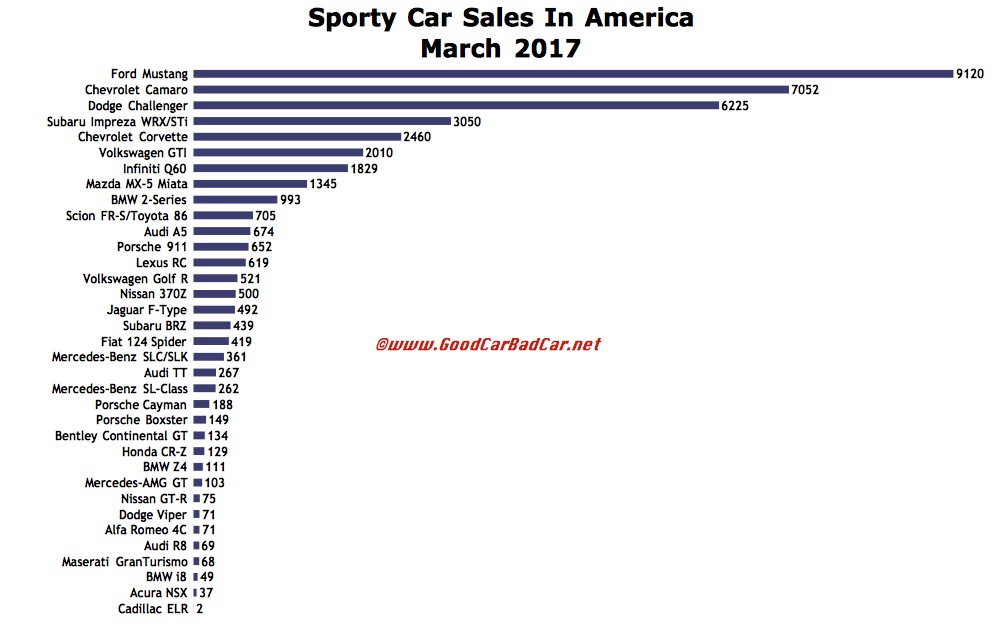 Generous Usa Cars Sales Pictures Inspiration - Classic Cars Ideas ...
