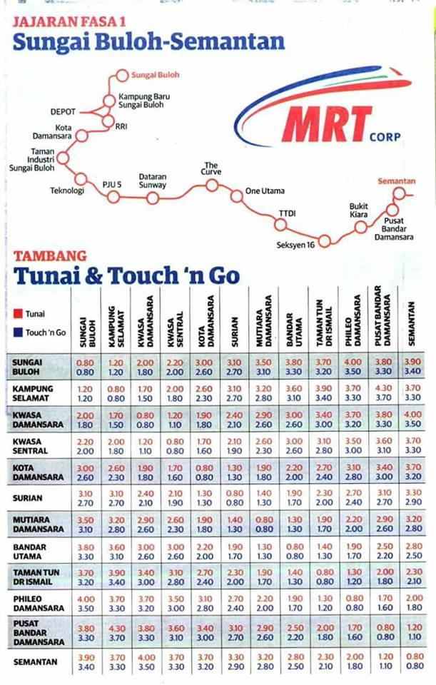 Info Tambang MRT Fasa 1 Yang Anda Perlu Ketahui #JomNaikMRT